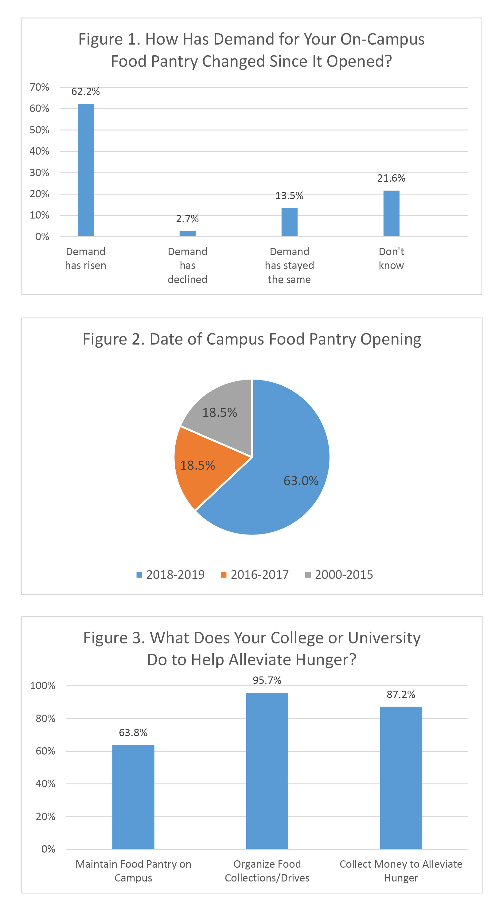 Food-insecurity-graphs